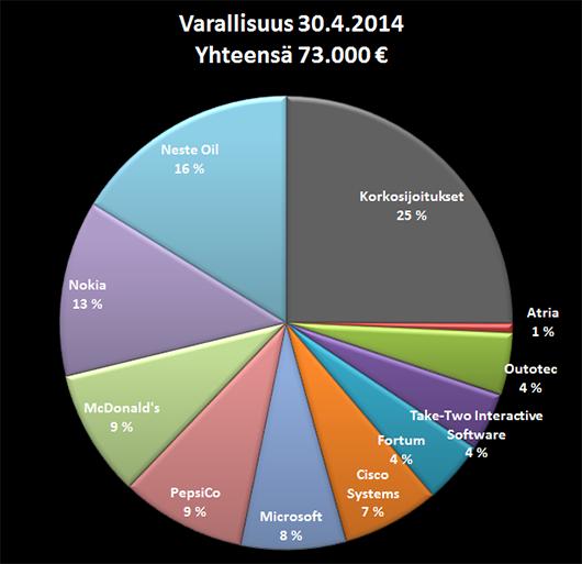 Varallisuuteni jakauma 31.4.2014.