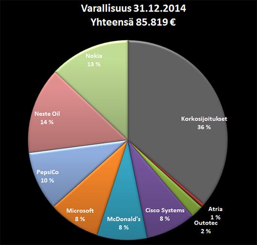 Varallisuuteni jakauma 31.12.2014.