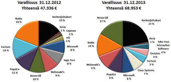 Varallisuuteni jakauma 31.12.2012 ja 31.12.2013.