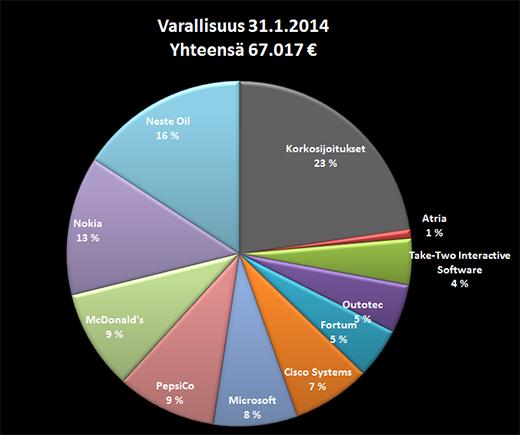 Varallisuuteni jakauma 31.1.2014.