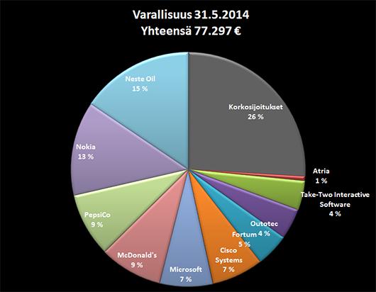 Varallisuuteni jakauma 31.5.2014.
