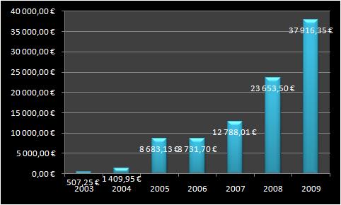 Varallisuuteni vuosina 2003-2009.