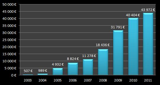 Sijoitusvarallisuuteni arvon kehitys - salkun arvo vuoden aikana keskimäärin.