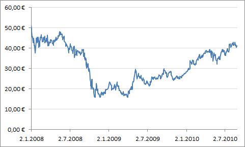 Wärtsilän osakekurssin kehitys 1.1.2008 lähtien.