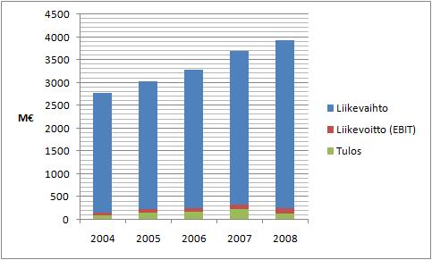 YIT:n liikevaihto, liikevoitto ja tulos viime vuosilta.